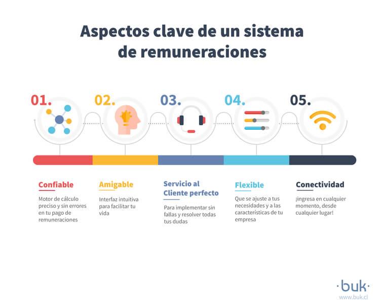 aspectos importantes de software de remuneraciones: confiable, amigable, buen servicio al cliente, flexible y con buena conectividad