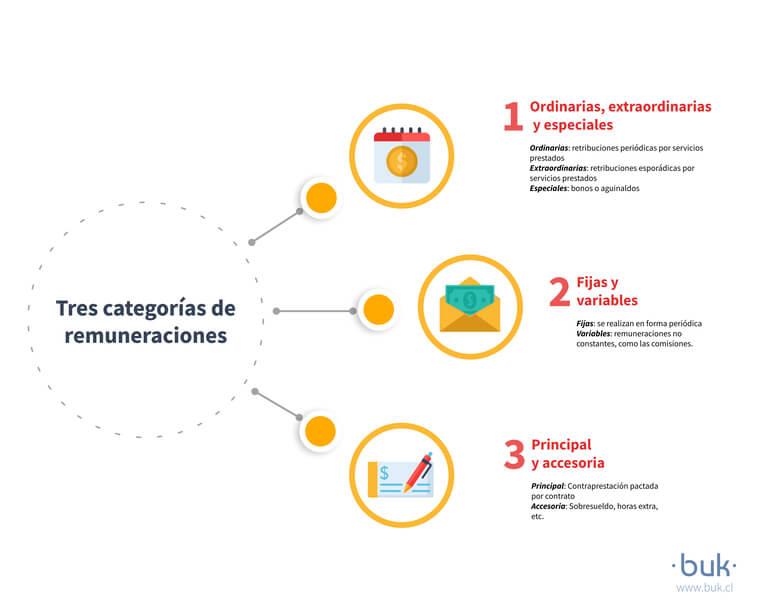 categorías de remuneraciones fijas, variables, ordinarias, extraordinarias, principal y accesoria