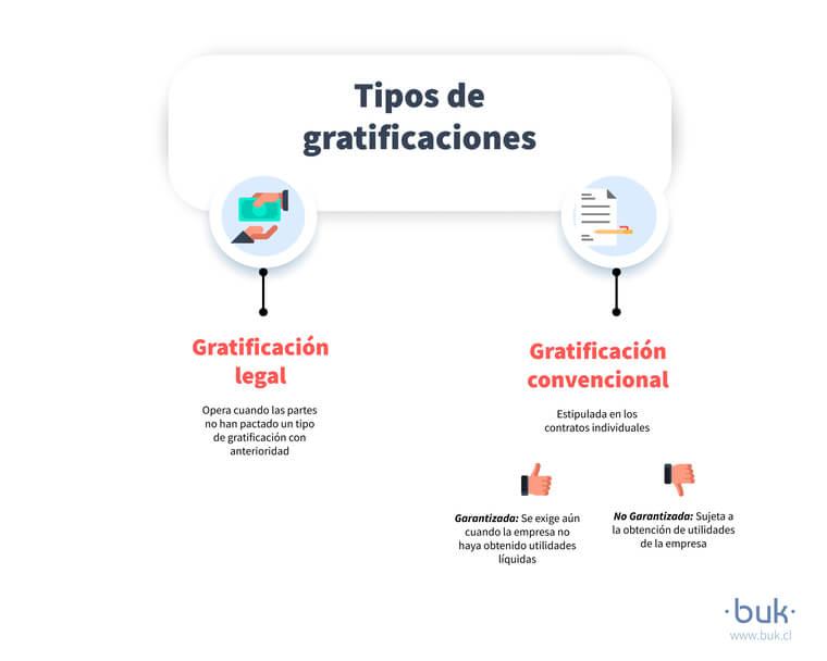 conoce los tipos de gratificaciones como legal y convencional, garantizada y no garantizada